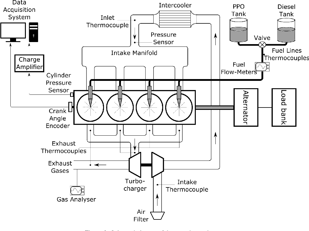Combustion Performance And Emission Analysis Of A Di Diesel Engine Thermocouple Amplifier Circuit Diagram Using Plastic Pyrolysis Oil Semantic Scholar