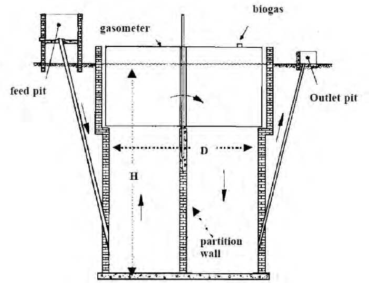 Biogas Plant Constructions Semantic Scholar Digester Construction Diagram Systematic Of