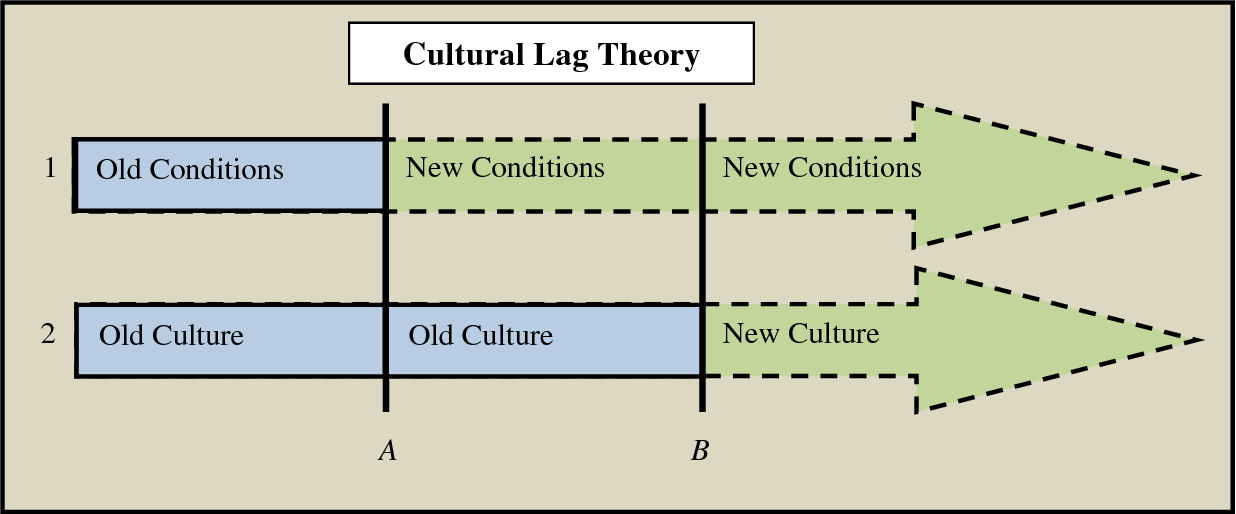 theory of cultural lag