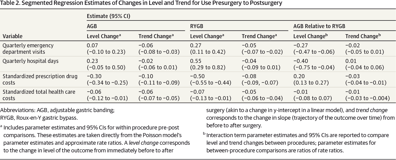 Comparingmedical Costs And Use After Laparoscopic Adjustable Gastric