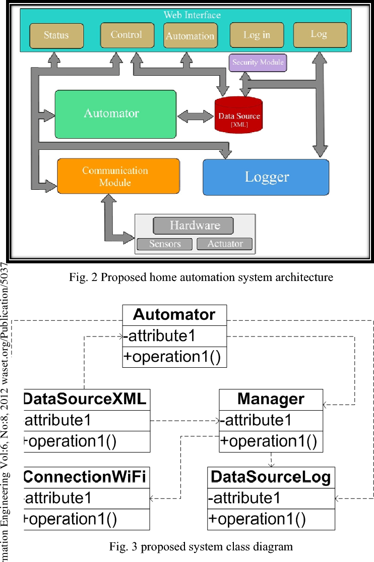 Design And Implementation Of A Wifi Based Home Automation System Wiring Garage From House Uk Free Download Diagrams Pictures Semantic Scholar
