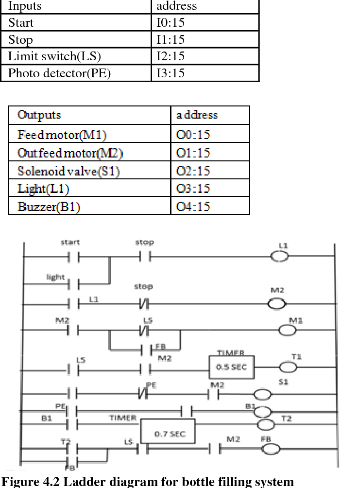 figure 4 2 from review on plc programming languages with bottle rh semanticscholar org