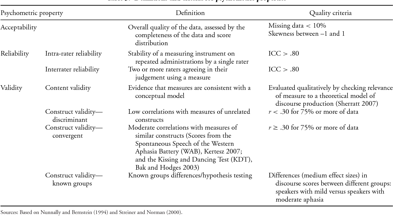 Psychometric Properties Of Discourse Measures In Aphasia