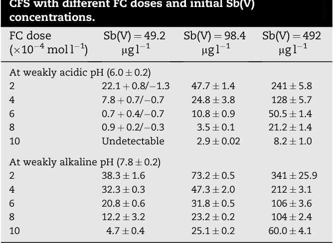 Removal Of Antimonyv And Antimonyiii From Drinking Water By