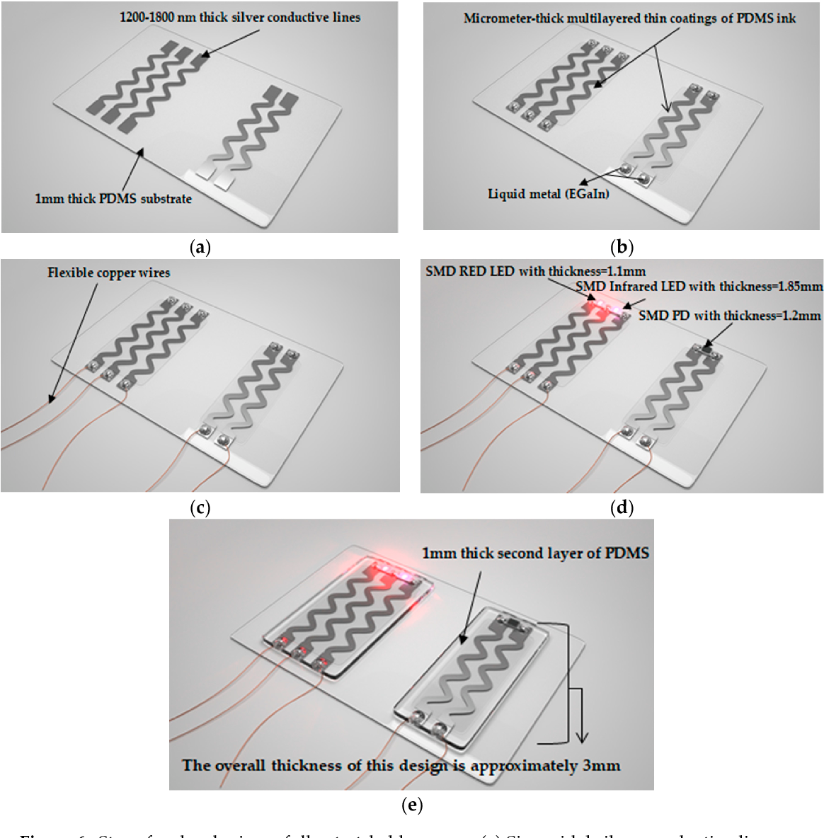 Experimental Characterization Of Inkjet Printed Stretchable Circuits Smd Led Wiring Diagram For Wearable Sensor Applications Semantic Scholar