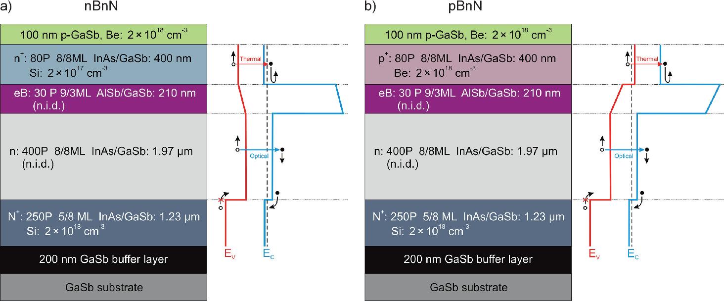 Mid Wave Inas Gasb Superlattice Barrier Infrared Detectors With Nbnn Gom 8ml And Pbnn Design Semantic Scholar