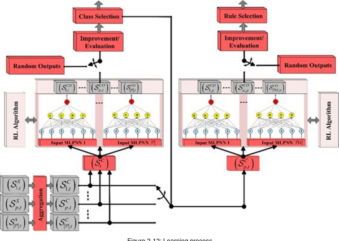 Figure 2 12 From Fantastic 5 G Public Deliverable D 4 1 A Block Diagram Of Multiplexer 4to1 Learning Process