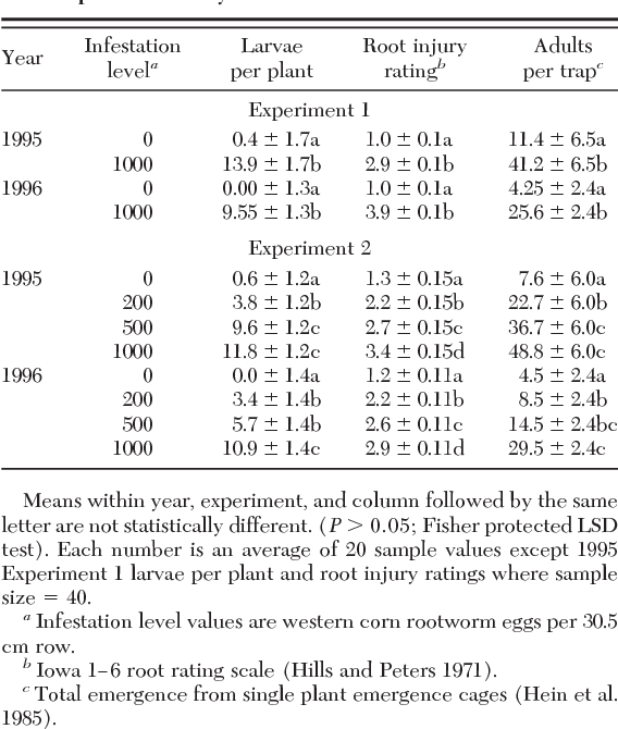 table 1 from influence of western corn rootworm coleoptera rh semanticscholar org