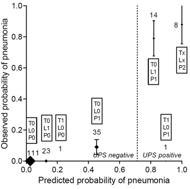 defining pneumonia after esophagectomy for cancer validation of the