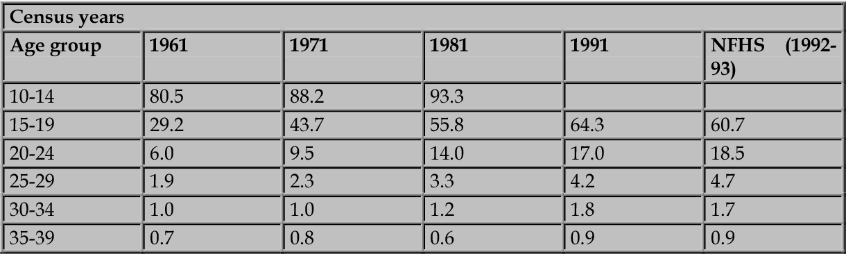 Table 2 From Das Np Dey Devamoni Female Age At Marriage In
