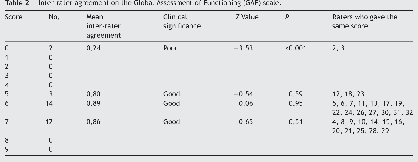 Table 2 From Brief Suicide Questionnaire Inter Rater Reliability