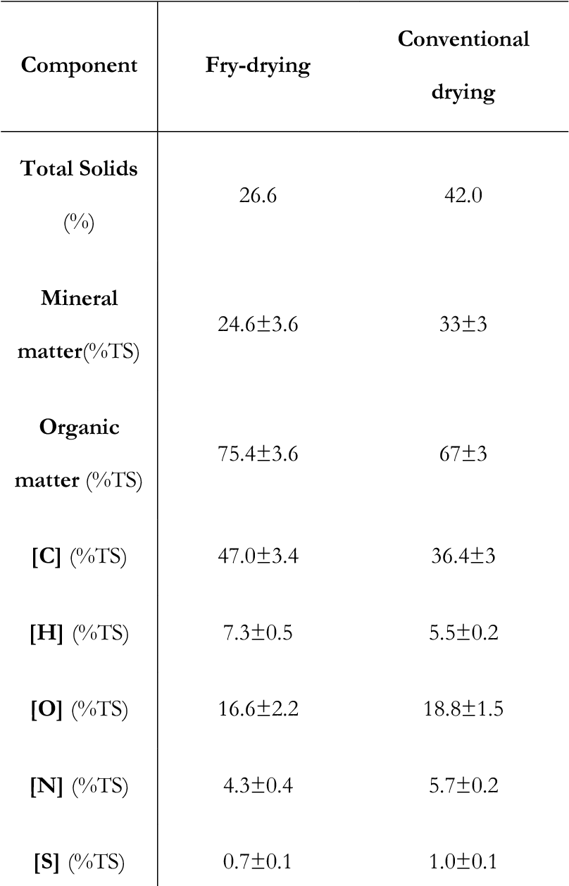 """Table 2. """"Life cycle assessment (LCA) applied to the design of an innovative drying process for sewage sludge"""" by Peregrina, Lecomte, Arlabosse and Rudolph."""