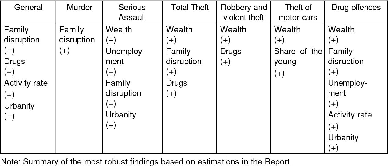 economic causes of crime