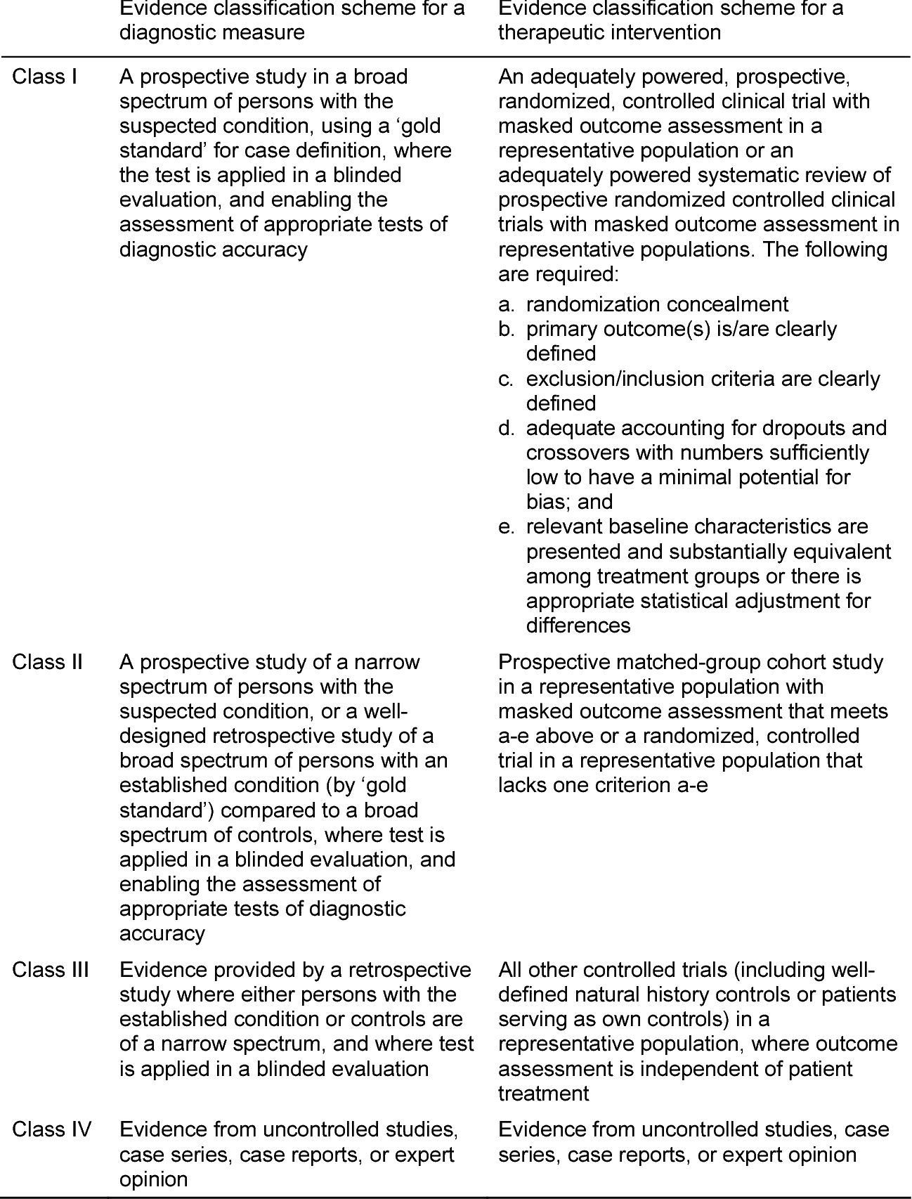 evidence-based stroke r-ehabilitation: an expanded guidance document