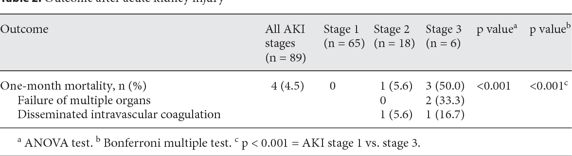 Table 2 From Kdigo Kidney Disease Improving Global Outcomes