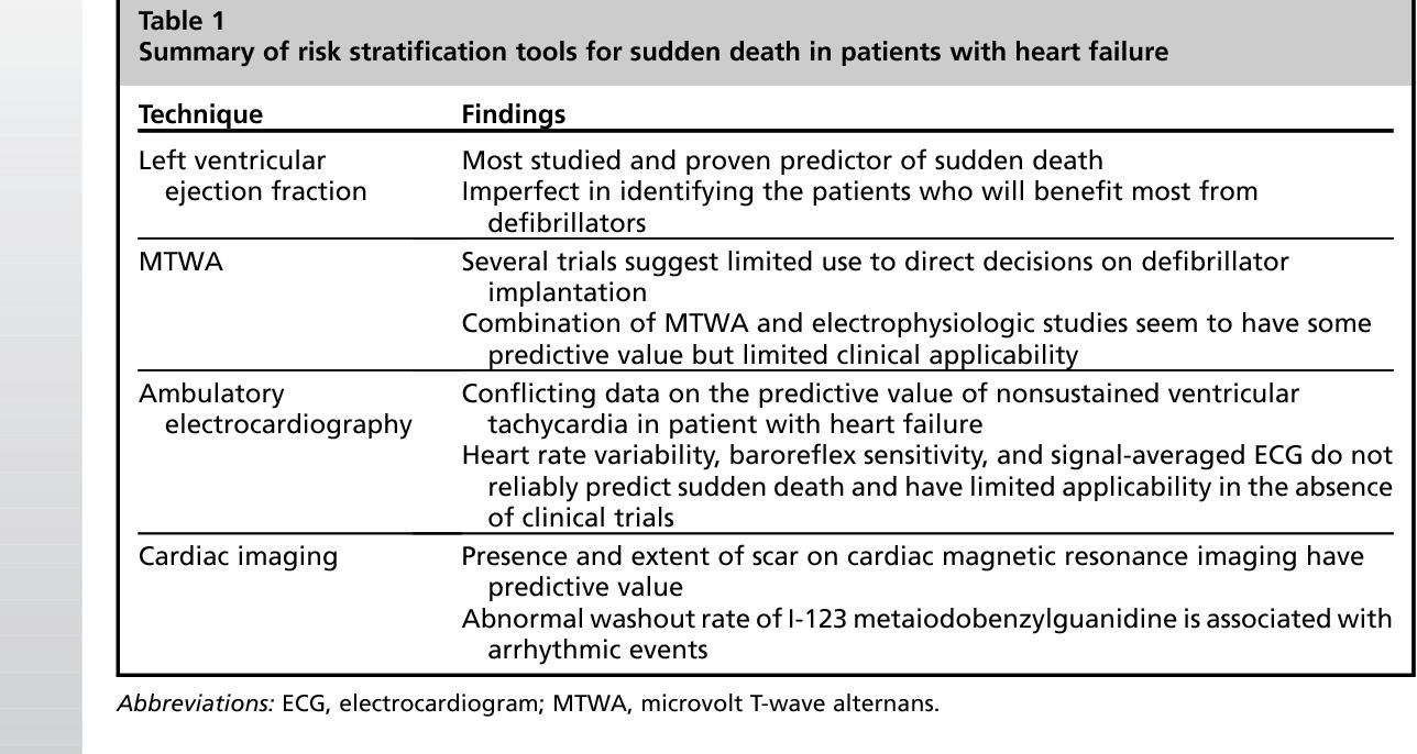 Table 1 From Sudden Cardiac Death In Heart Failure