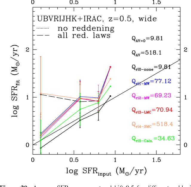 Figure 20. Average SFR recovery at redshift 0.5 for different reddening  laws used in the