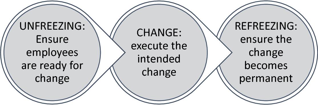 lewin 1951 change theory