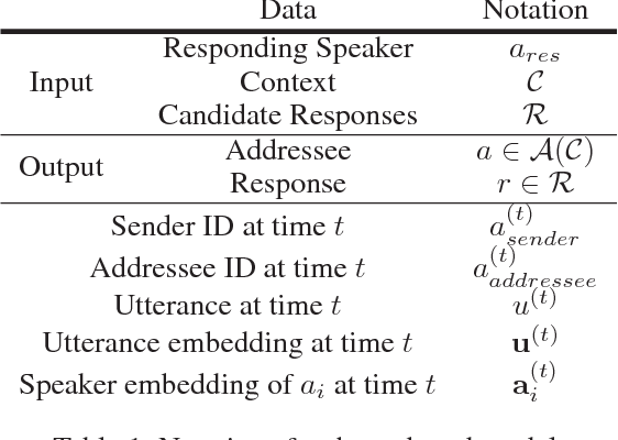 addressee and response selection in multi party conversations with