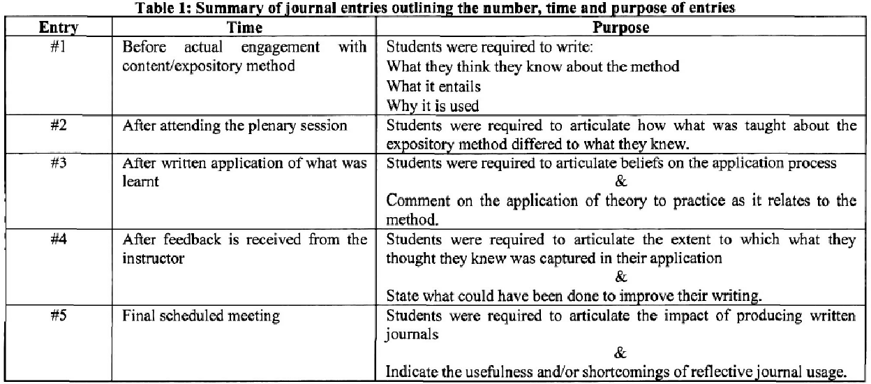 the value of reflective journaling with advanced piano students semantic scholar