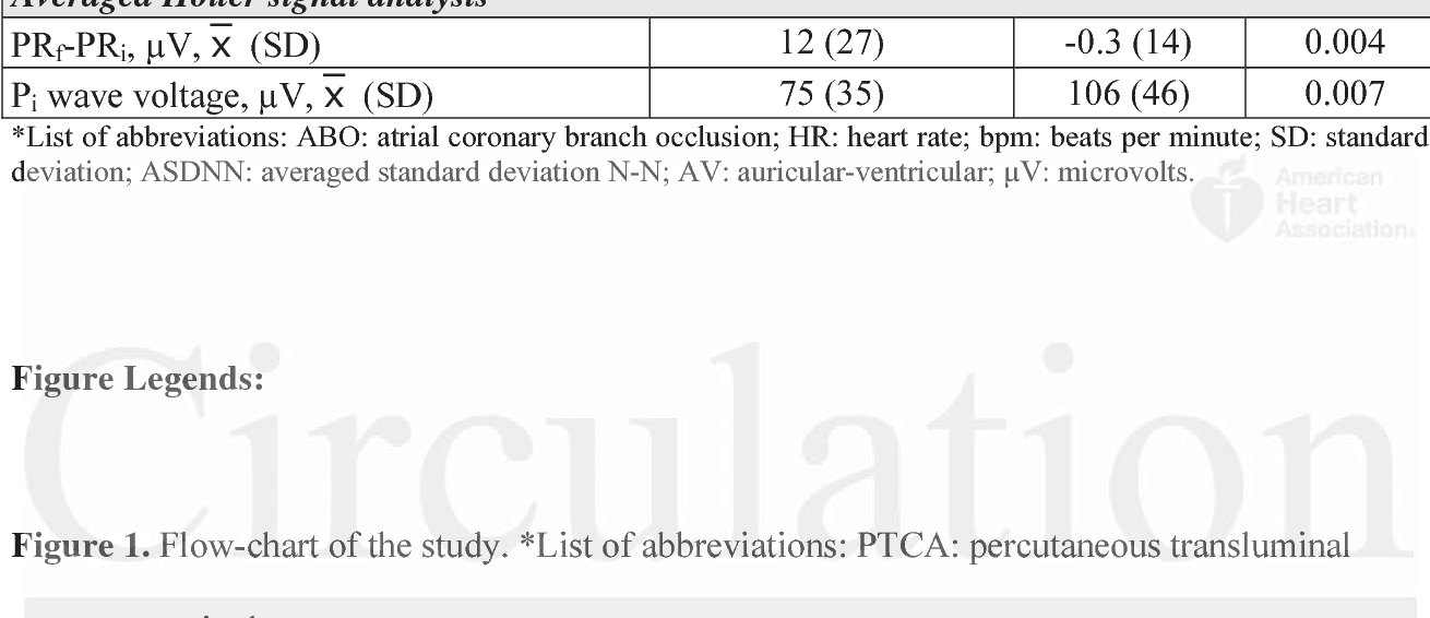 Electrophysiological Effects Of Selective Atrial Coronary Artery Occlusion In Humans