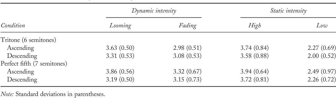 Table 2 From The Effect Of Intensity On Relative Pitch Semantic
