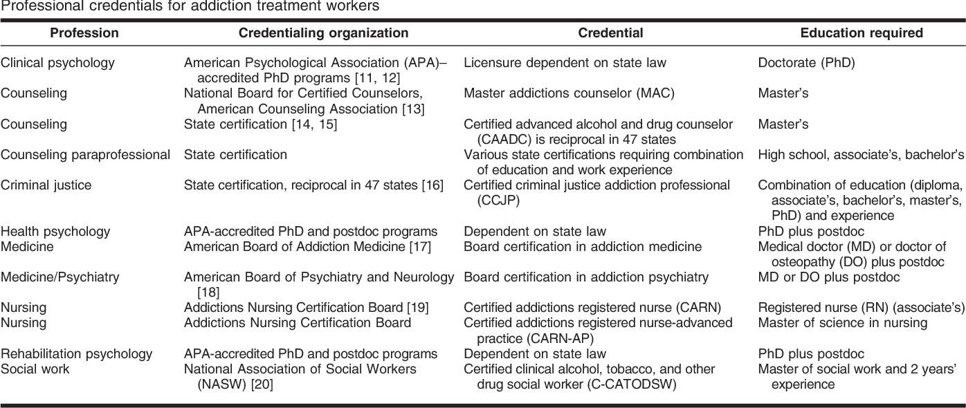 Table 1 From Mapping The Literature Of Addictions Treatment