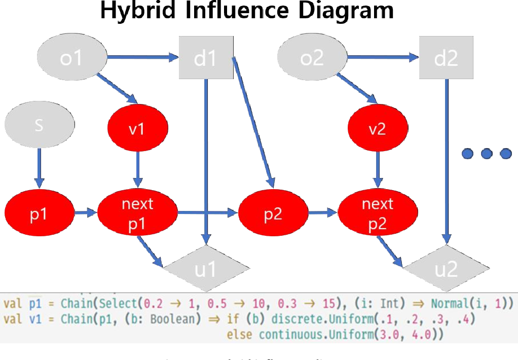 Study For Handling Hybrid Influence Diagrams In Probabilistic