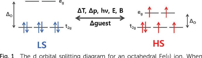 Figure 1 From Spin Crossover In Discrete Polynuclear Ironii