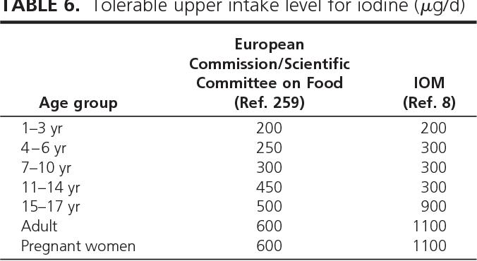 Table 6 From Iodine Deficiency Semantic Scholar