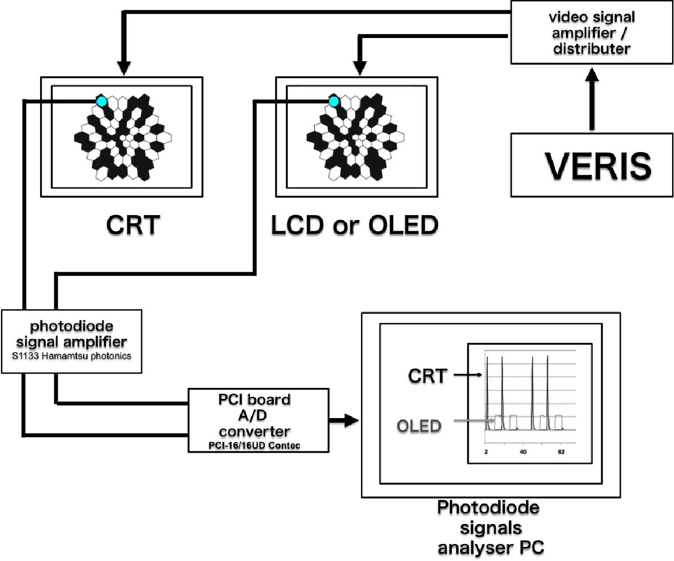 What Monitor Can Replace The Cathode Ray Tube For Visual Stimulation Diagram Figure 2