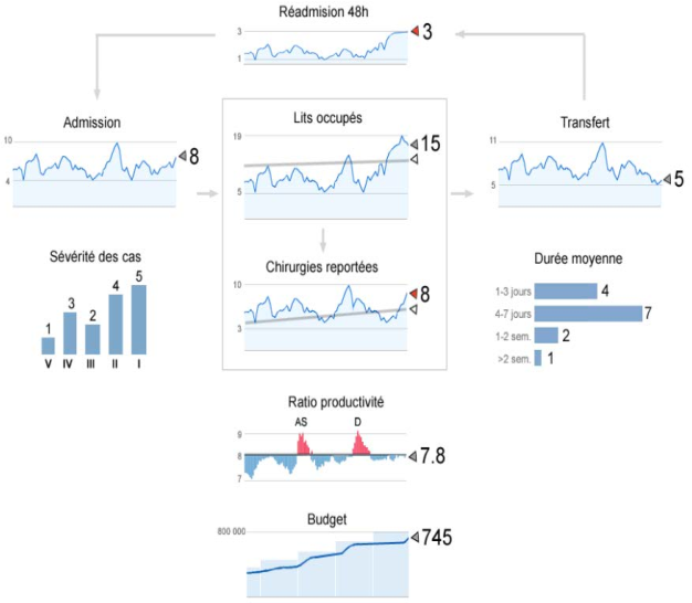 A Business Dashboard Design Approach To Support The Three Levels Of