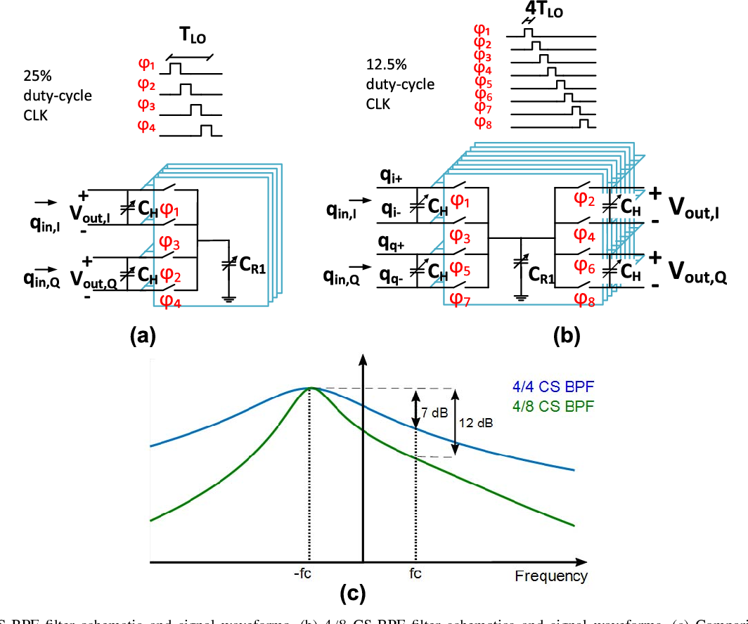 Figure 8 From A Bluetooth Low Energy Transceiver With 37 Mw All Electronics 2 17 Comparison Of Am And Fm Receivers Fig 4 Cs Bpf Filter Schematic