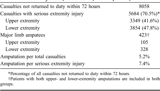 Casualty Data October 1  2006