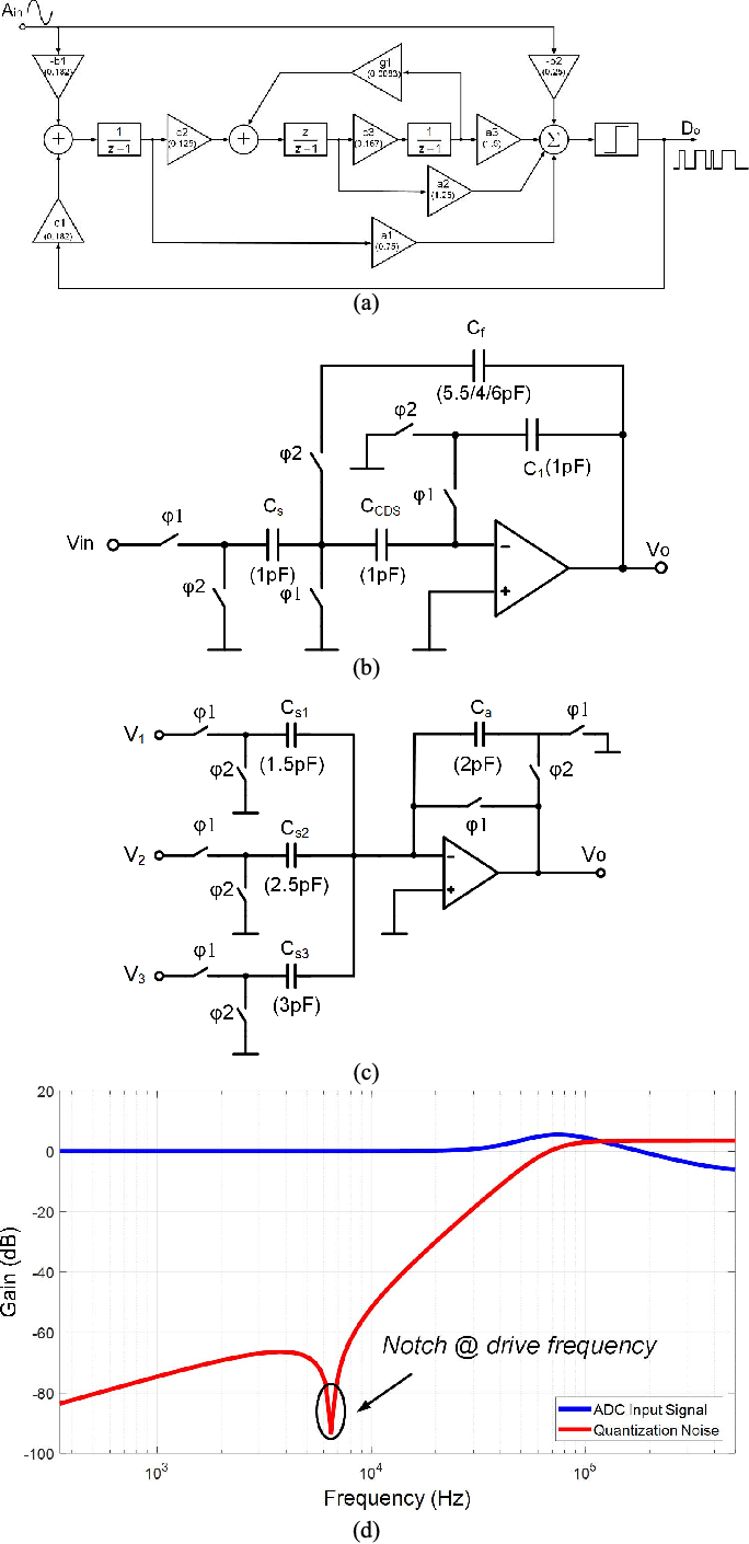 Figure 16 From A Sub 01 H Bias Instability Split Mode Mems Block Diagram Transfer Function System Of Adc And Schematic