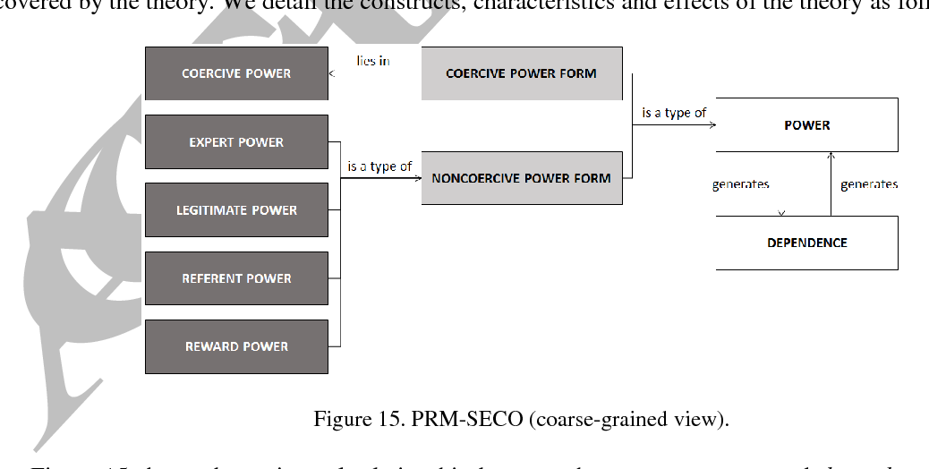 power dependence theory