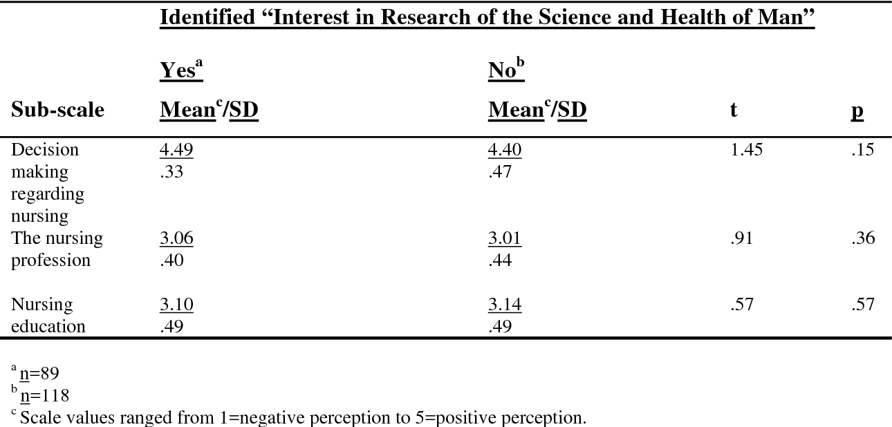 perception of nursing profession