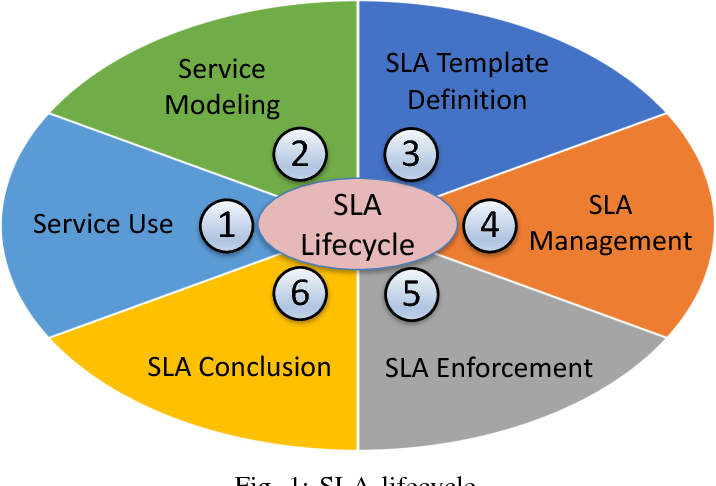 Figure 1 From Management Of Service Level Agreements For Cloud