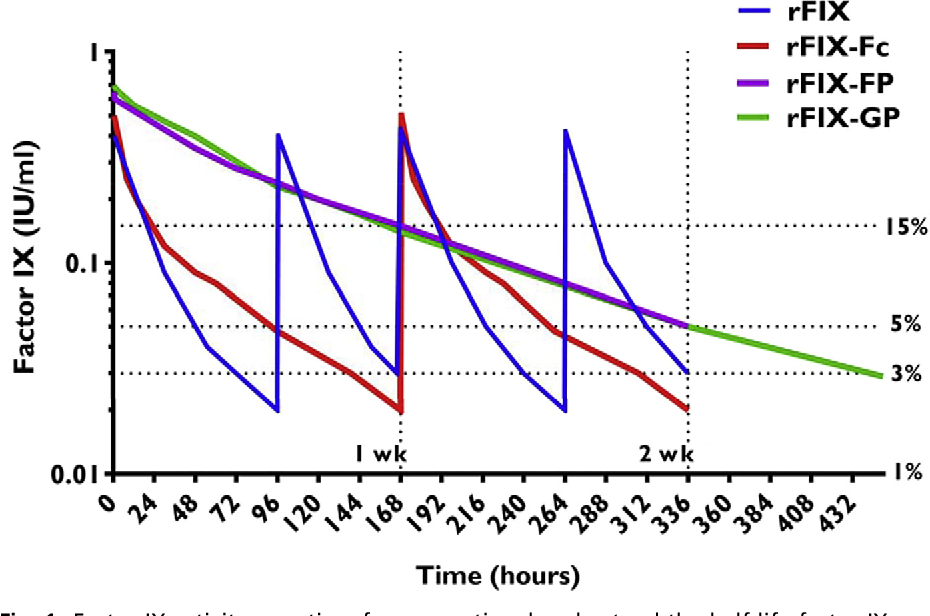 Factor IX activity over time for conventional and extend the half-