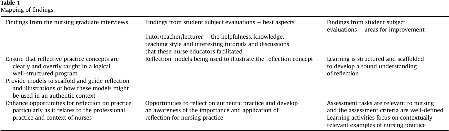 definition of reflective practice in nursing
