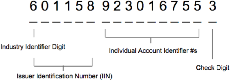 Figure 3: Example credit card number with card structure