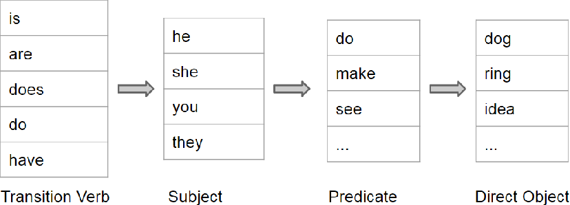 Figure 4: Basic structure of a question