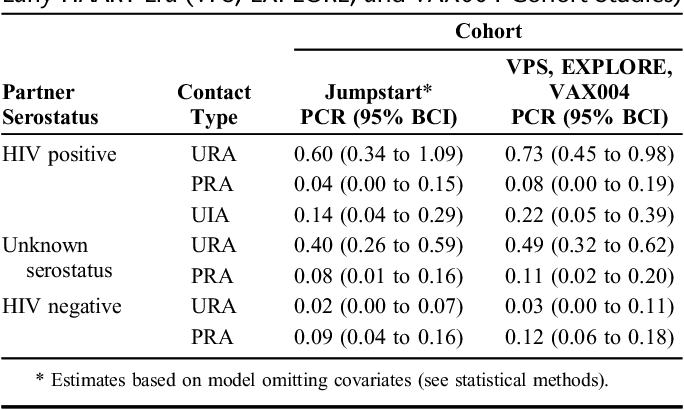 Age Raceethnicity And Behavioral Risk Factors Associated With Per