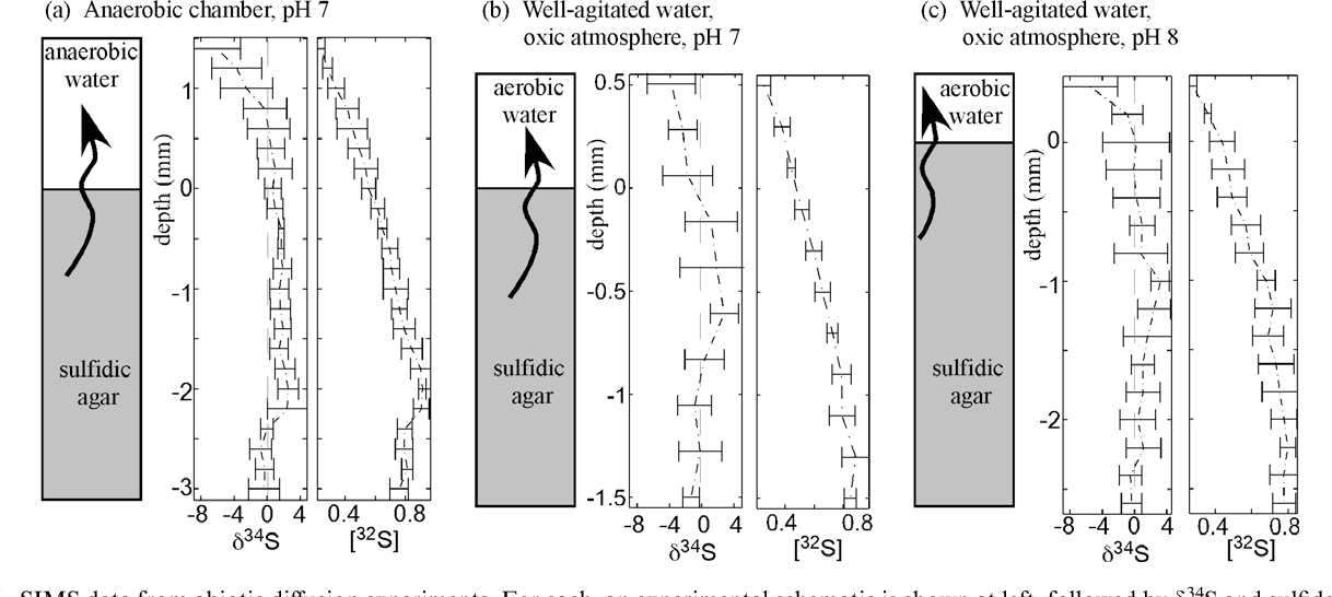 10 Figure6 1 figure 6 from the effect of sulfate concentration on ( sub