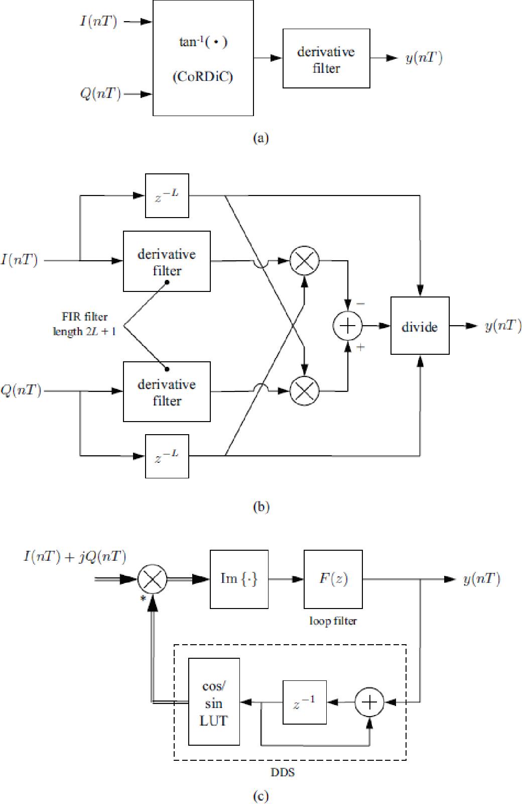 Demodulators In Software Defined Radio Using Fpgas With Rapid Fsk Demodulator Prototyping Semantic Scholar