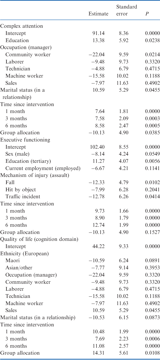 Table 2 From Mlc901 Neuroaid Ii For Cognition After Traumatic Significant Linear Regression Models Of Cognitive Outcomes At 6 Months