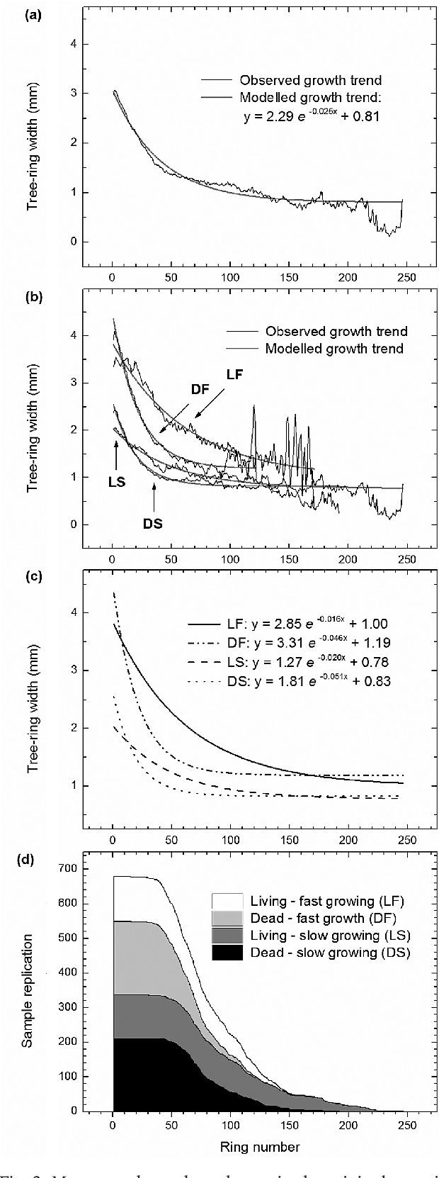 Figure 2 From A 434 Year Tree Ring Chronology Of Spruce Picea Diagram Mean Age Dependent Change In The Original