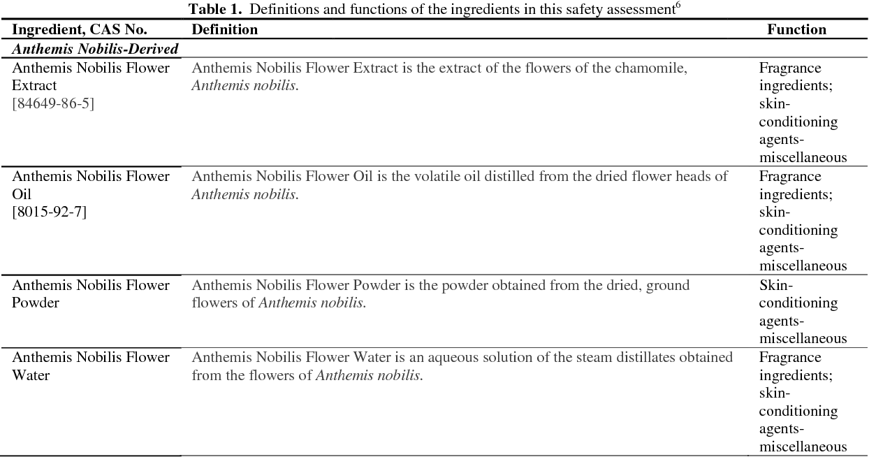 Safety assessment of anthemis nobilis derived ingredients as used in safety assessment of anthemis nobilis derived ingredients as used in cosmetics semantic scholar mightylinksfo