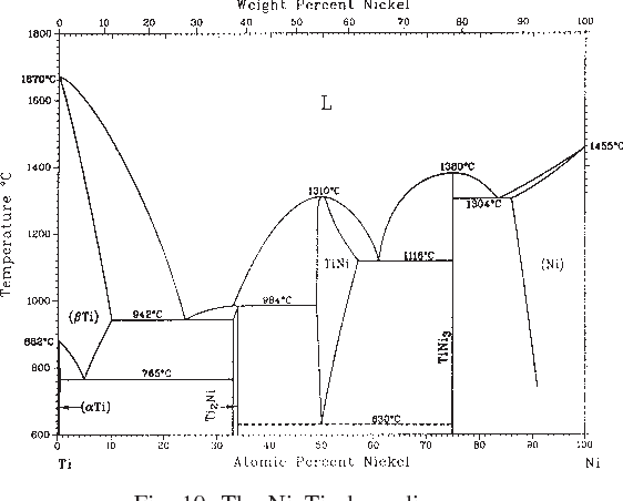 Figure 10 From Synthesis Of Porous Ni Ti Shape Memory Alloys By