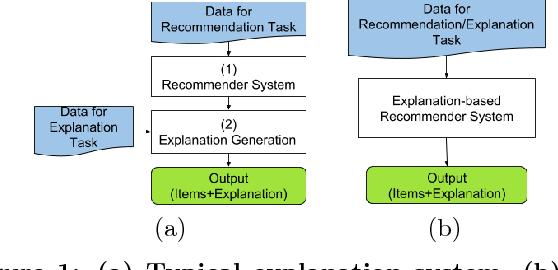 Explainable Matrix Factorization For Collaborative Filtering